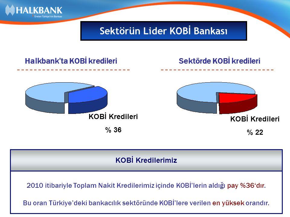 Sektörün Lider KOBİ Bankası Halkbank'ta KOBİ kredileriSektörde KOBİ kredileri KOBİ Kredileri % 36 KOBİ Kredileri % 22 2010 itibariyle Toplam Nakit Kredilerimiz içinde KOBİ'lerin aldığı pay %36'dır.