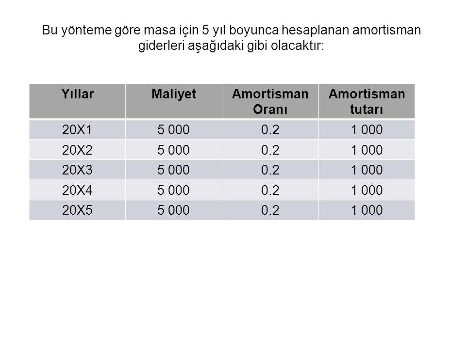 Bu yönteme göre masa için 5 yıl boyunca hesaplanan amortisman giderleri aşağıdaki gibi olacaktır: YıllarMaliyetAmortisman Oranı Amortisman tutarı 20X15 0000.21 000 20X25 0000.21 000 20X35 0000.21 000 20X45 0000.21 000 20X55 0000.21 000 38