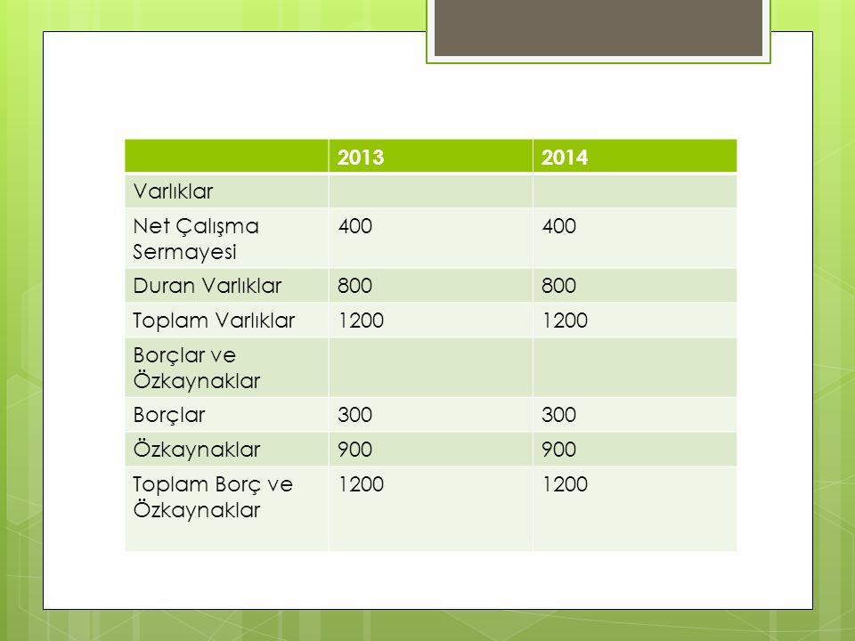 20132014 Varlıklar Net Çalışma Sermayesi 400 Duran Varlıklar800 Toplam Varlıklar1200 Borçlar ve Özkaynaklar Borçlar300 Özkaynaklar900 Toplam Borç ve Özkaynaklar 1200