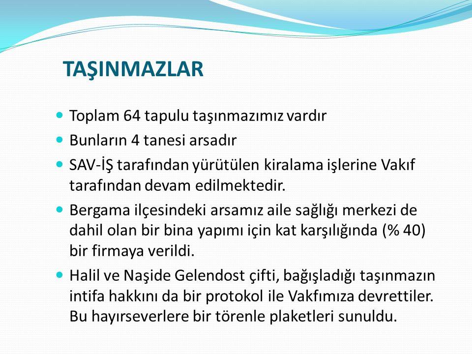 TAŞINMAZLAR Toplam 64 tapulu taşınmazımız vardır Bunların 4 tanesi arsadır SAV-İŞ tarafından yürütülen kiralama işlerine Vakıf tarafından devam edilme