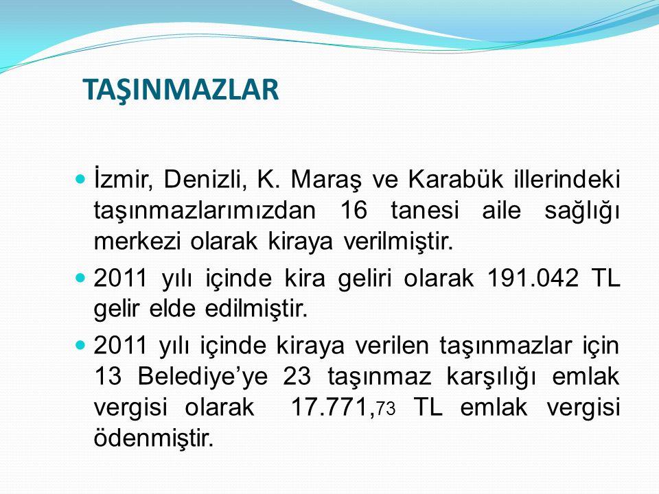 TAŞINMAZLAR İzmir, Denizli, K. Maraş ve Karabük illerindeki taşınmazlarımızdan 16 tanesi aile sağlığı merkezi olarak kiraya verilmiştir. 2011 yılı içi