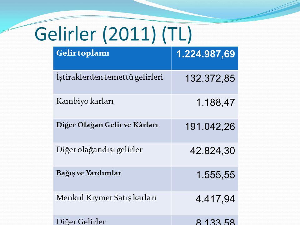 Gelirler (2011) (TL) Gelir toplamı 1.224.987,69 İştiraklerden temettü gelirleri 132.372,85 Kambiyo karları 1.188,47 Diğer Olağan Gelir ve Kârları 191.