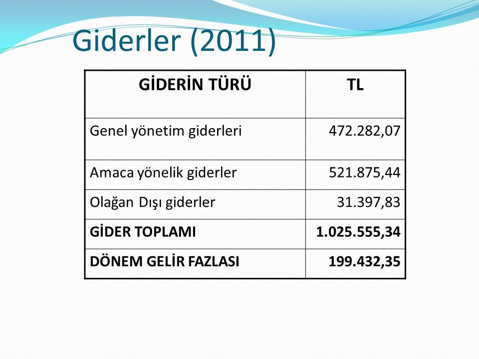 Giderler (2011) GİDERİN TÜRÜTL Genel yönetim giderleri472.282,07 Amaca yönelik giderler521.875,44 Olağan Dışı giderler31.397,83 GİDER TOPLAMI1.025.555
