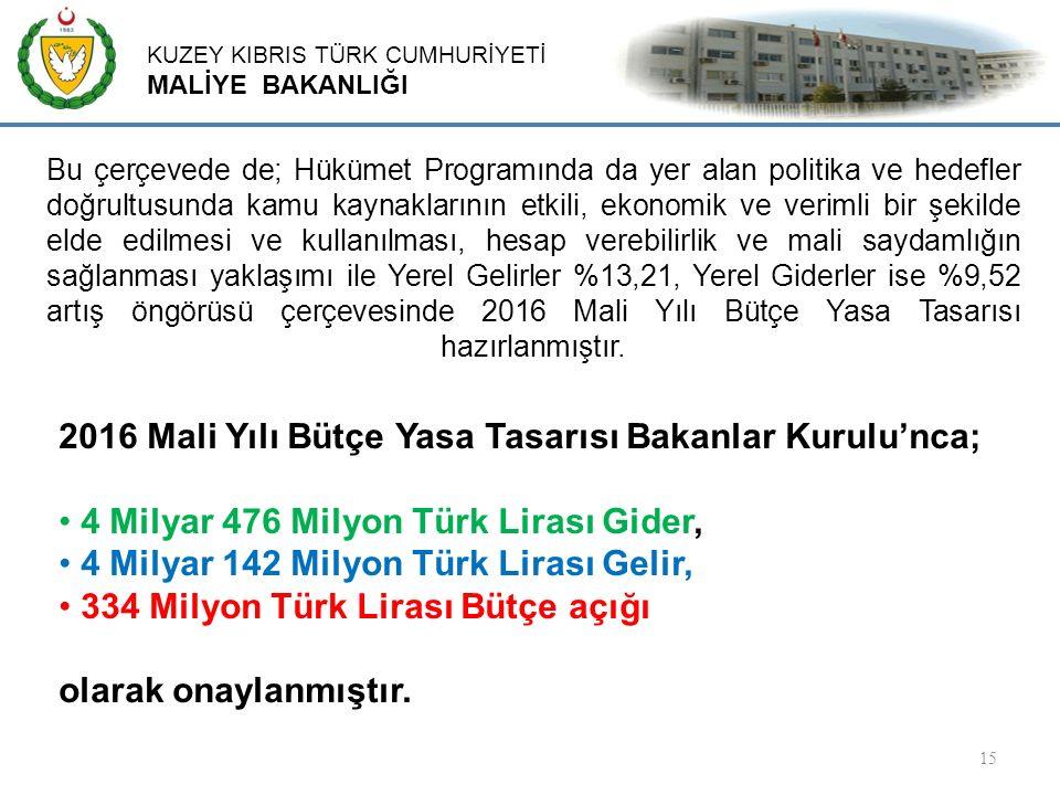 KUZEY KIBRIS TÜRK CUMHURİYETİ MALİYE BAKANLIĞI 15 2016 Mali Yılı Bütçe Yasa Tasarısı Bakanlar Kurulu'nca; 4 Milyar 476 Milyon Türk Lirası Gider, 4 Milyar 142 Milyon Türk Lirası Gelir, 334 Milyon Türk Lirası Bütçe açığı olarak onaylanmıştır.