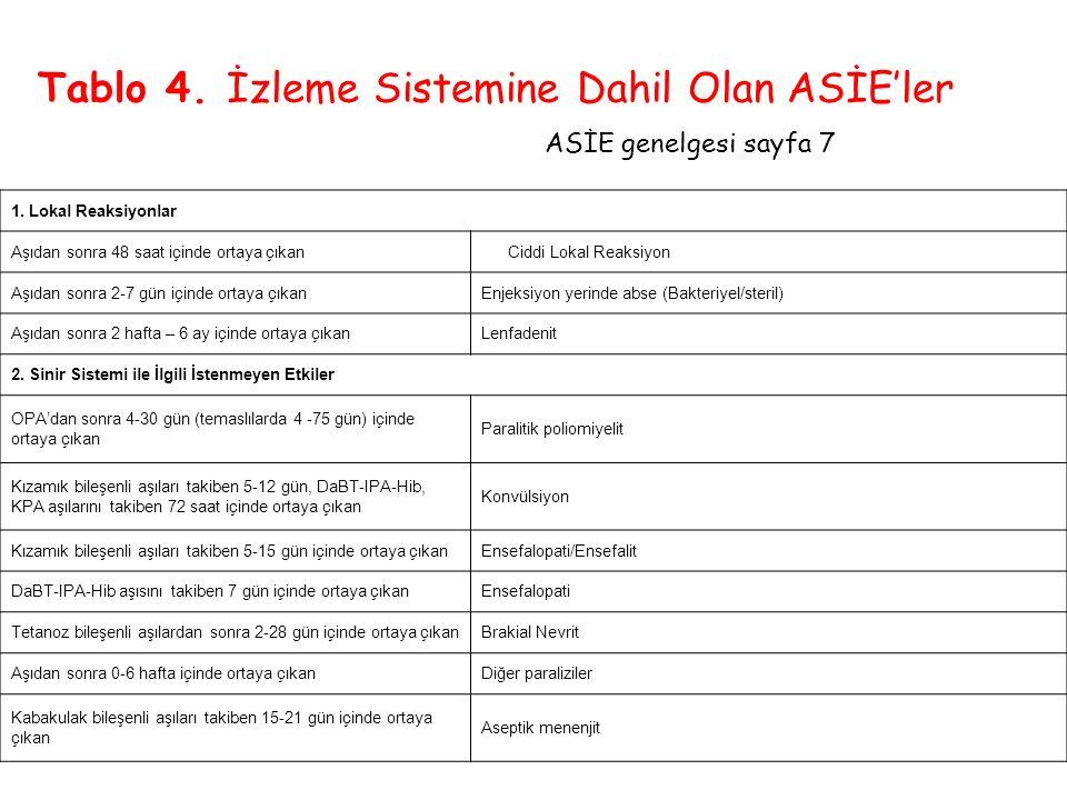 Tablo 4. İzleme Sistemine Dahil Olan ASİE'ler ASİE genelgesi sayfa 7 1. Lokal Reaksiyonlar Aşıdan sonra 48 saat içinde ortaya çıkan Ciddi Lokal Reaksi