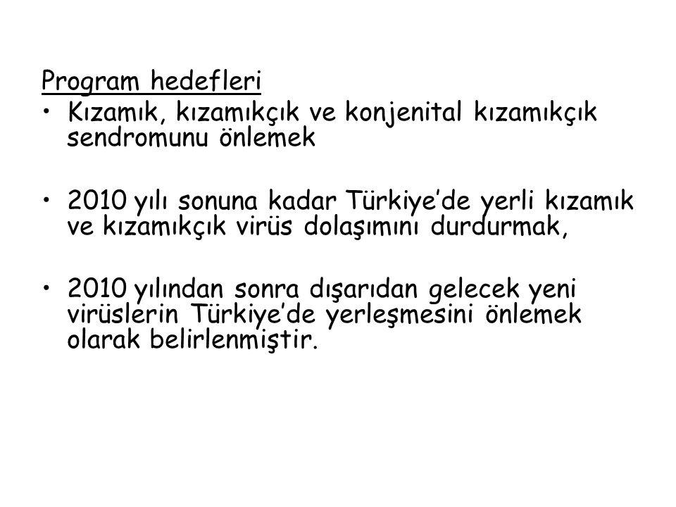 Program hedefleri Kızamık, kızamıkçık ve konjenital kızamıkçık sendromunu önlemek 2010 yılı sonuna kadar Türkiye'de yerli kızamık ve kızamıkçık virüs