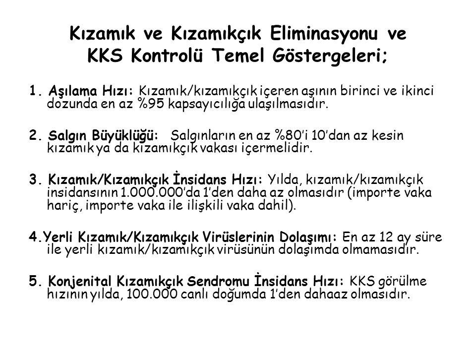 Kızamık ve Kızamıkçık Eliminasyonu ve KKS Kontrolü Temel Göstergeleri; 1.