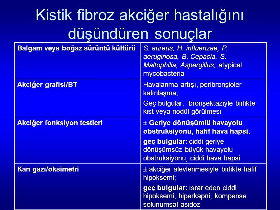 Kistik fibroz akciğer hastalığını düşündüren sonuçlar Balgam veya boğaz sürüntü kültürüS. aureus, H. influenzae, P. aeruginosa, B. Cepacia, S. Maltoph