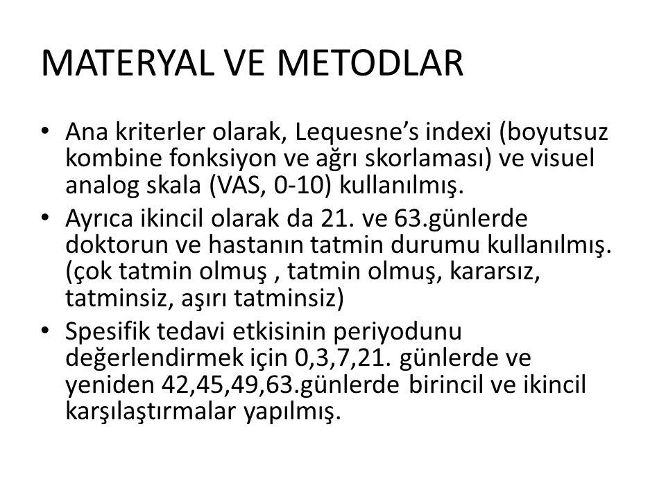 MATERYAL VE METODLAR Ana kriterler olarak, Lequesne's indexi (boyutsuz kombine fonksiyon ve ağrı skorlaması) ve visuel analog skala (VAS, 0-10) kullanılmış.
