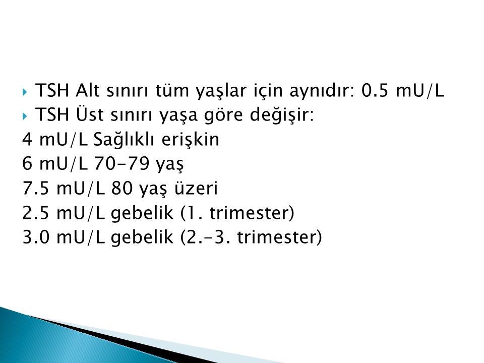  TSH Alt sınırı tüm yaşlar için aynıdır: 0.5 mU/L  TSH Üst sınırı yaşa göre değişir: 4 mU/L Sağlıklı erişkin 6 mU/L 70-79 yaş 7.5 mU/L 80 yaş üzeri 2.5 mU/L gebelik (1.