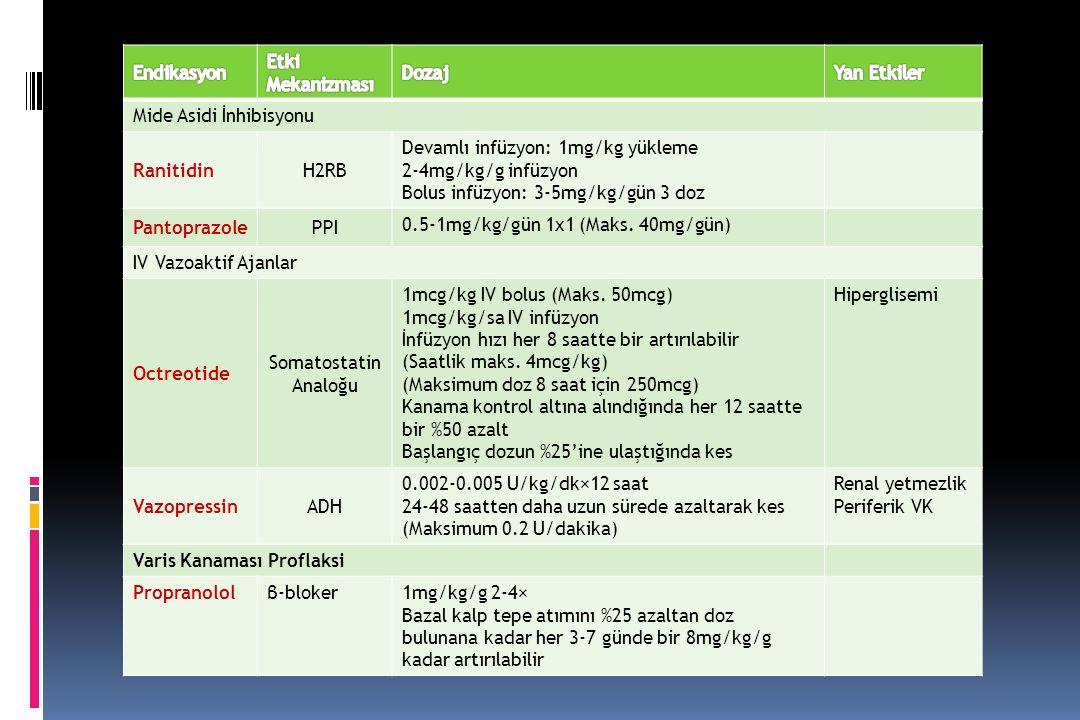 Mide Asidi İnhibisyonu RanitidinH2RB Devamlı infüzyon: 1mg/kg yükleme 2-4mg/kg/g infüzyon Bolus infüzyon: 3-5mg/kg/gün 3 doz PantoprazolePPI 0.5-1mg/kg/gün 1x1 (Maks.