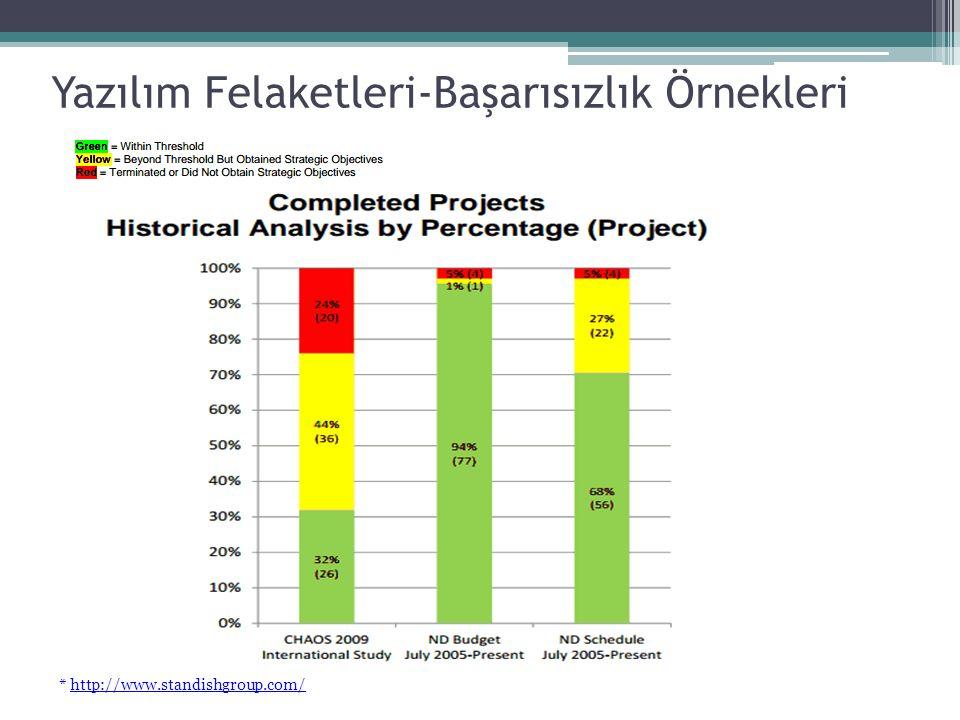 Yazılım Felaketleri-Başarısızlık Örnekleri * http://www.standishgroup.com/
