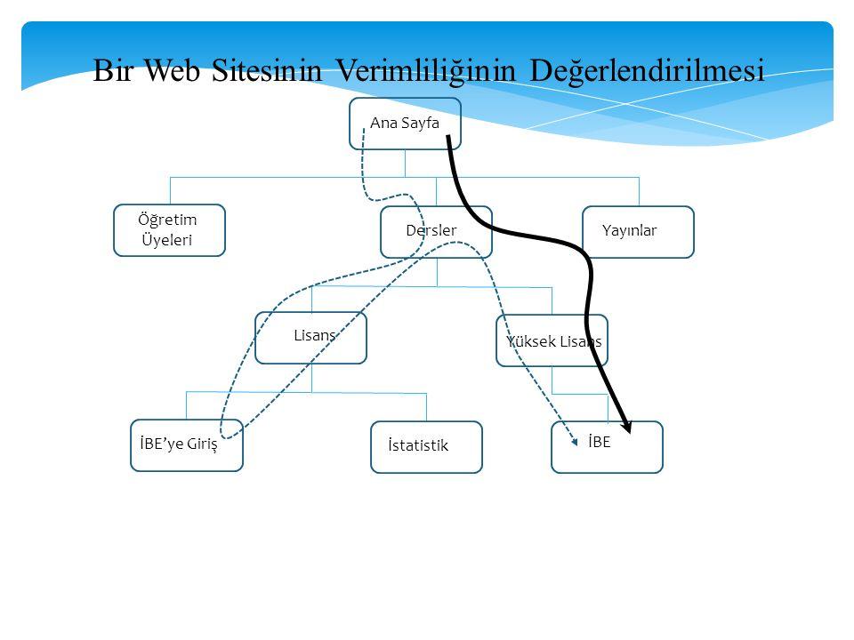 Ana Sayfa Öğretim Üyeleri DerslerYayınlar Lisans İBE'ye Giriş İstatistik Yüksek Lisans İBE Bir Web Sitesinin Verimliliğinin Değerlendirilmesi