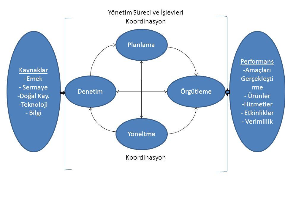 Planlama Yöneltme DenetimÖrgütleme Kaynaklar -Emek - Sermaye -Doğal Kay. -Teknoloji - Bilgi Performans -Amaçları Gerçekleşti rme - Ürünler -Hizmetler