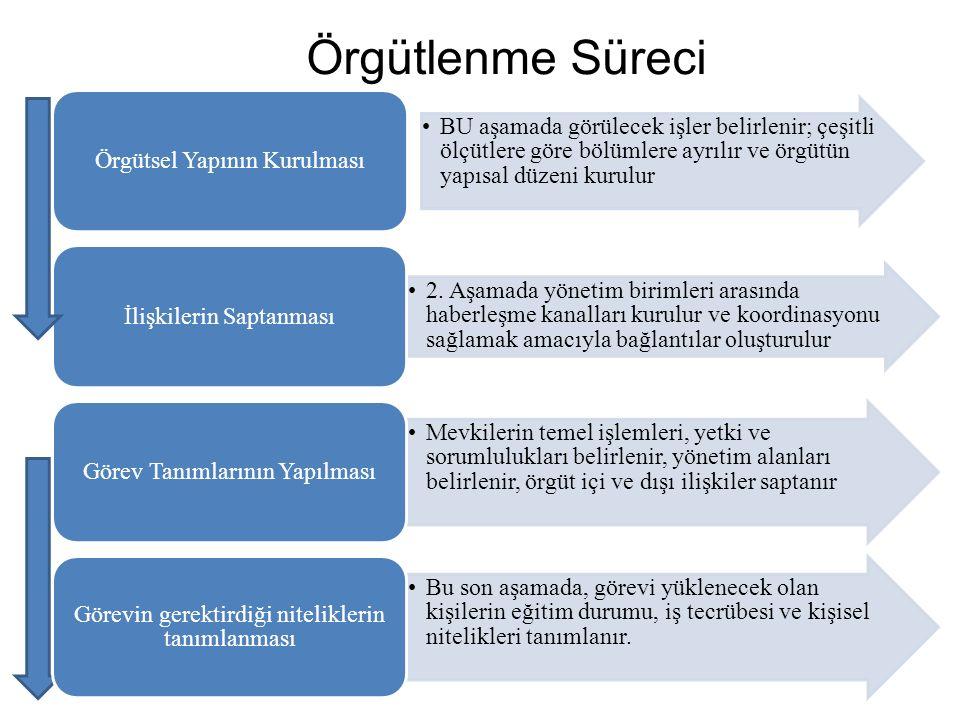 BU aşamada görülecek işler belirlenir; çeşitli ölçütlere göre bölümlere ayrılır ve örgütün yapısal düzeni kurulur Örgütsel Yapının Kurulması 2.
