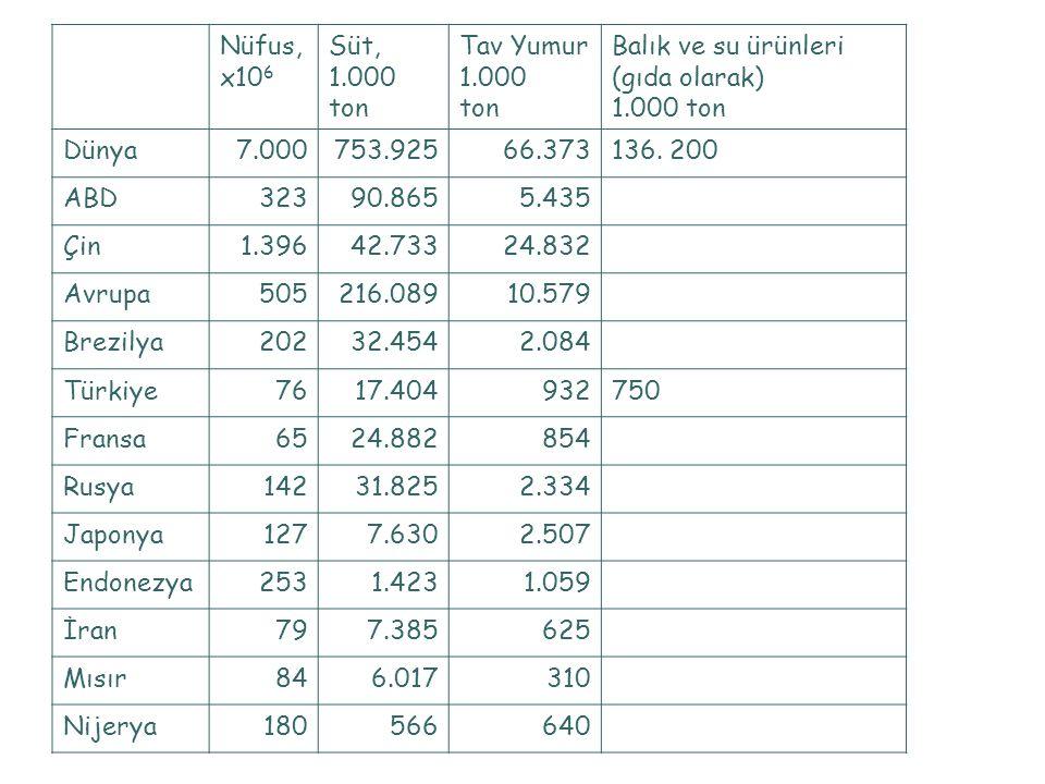 Nüfus, x10 6 Süt, 1.000 ton Tav Yumur 1.000 tonta Balık ve su ürünleri (gıda olarak) 1.000 tonta Dünya7.000753.92566.373136. 200 ABD 32390.8655.435 Çi