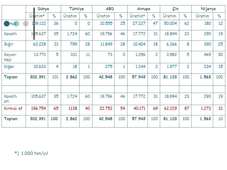 DünyaTürkiyeABDAvrupaÇinNijerya Üretim*%Üretim% %Üretim*%Üretim% % Domuz109.122360010.5552527.2274750.0046218012 Kanatlı105.637351.7246019.7964617.772