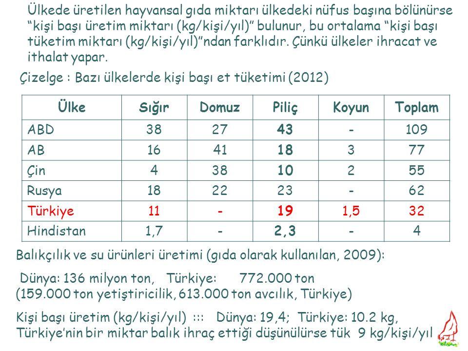 Çizelge : Bazı ülkelerde kişi başı et tüketimi (2012) ÜlkeSığırDomuzPiliçKoyunToplam ABD382743-109 AB164118377 Çin43810255 Rusya182223-62 Türkiye11-19