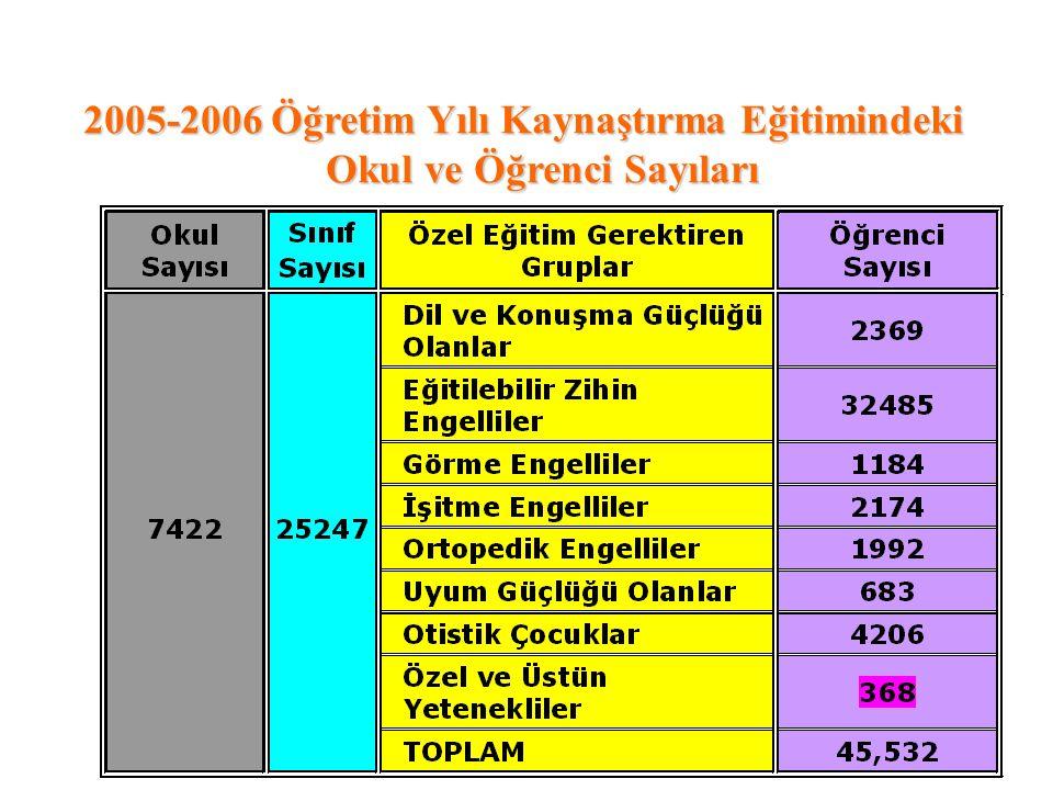 Verilerin analizi sonucunda, Türkiye'de kaynaştırmaya ilişkin birçok problemin olduğu; öğretmenler, anne-babalar ve okul yöneticilerinin kaynaştırma uygulamalarına ilişkin bilgi ve becerileri ile okulların sınıf büyüklüğü, öğretim materyalleri ve destek servislerinin sınırlı olduğu görülmüştür.
