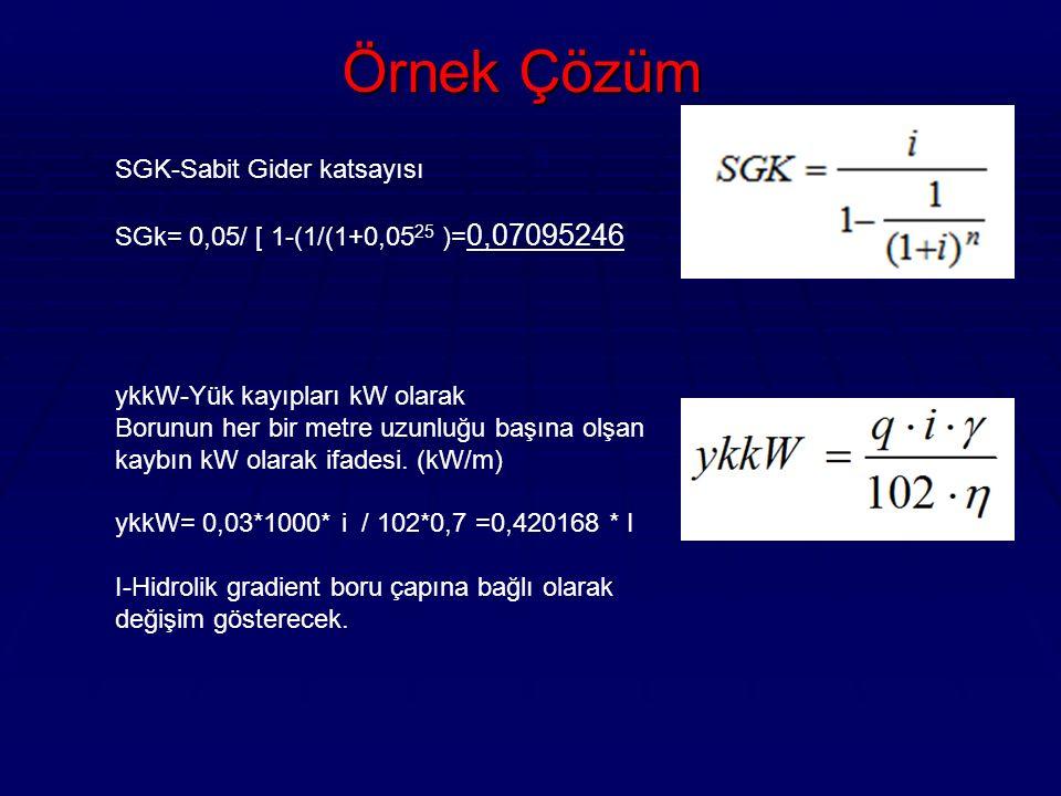 Örnek Çözüm  SGK-Sabit Gider katsayısı SGk= 0,05/ [ 1-(1/(1+0,05 25 )= 0,07095246 ykkW-Yük kayıpları kW olarak Borunun her bir metre uzunluğu başına olşan kaybın kW olarak ifadesi.