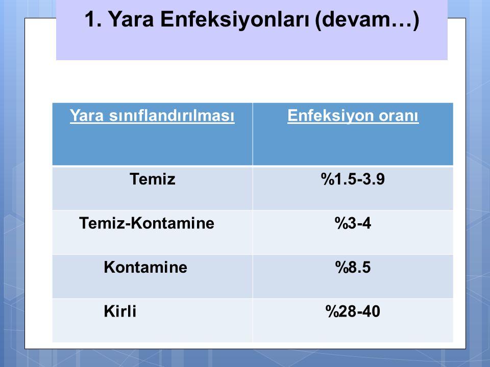  Yara sınıflandırılmasıEnfeksiyon oranı Temiz%1.5-3.9 Temiz-Kontamine%3-4 Kontamine%8.5 Kirli%28-40 1. Yara Enfeksiyonları (devam…)