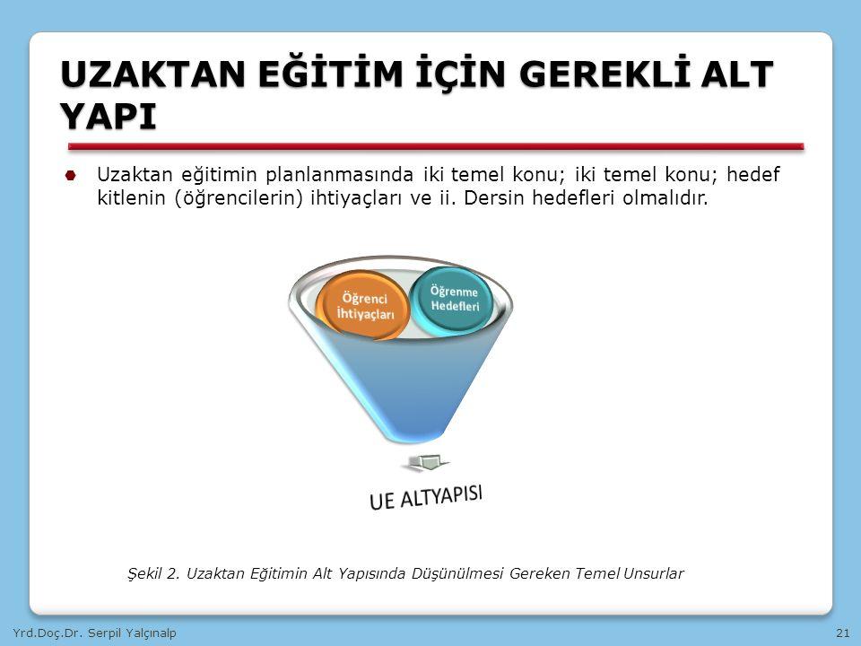 Yrd.Doç.Dr. Serpil Yalçınalp21 UZAKTAN EĞİTİM İÇİN GEREKLİ ALT YAPI  Uzaktan eğitimin planlanmasında iki temel konu; iki temel konu; hedef kitlenin (