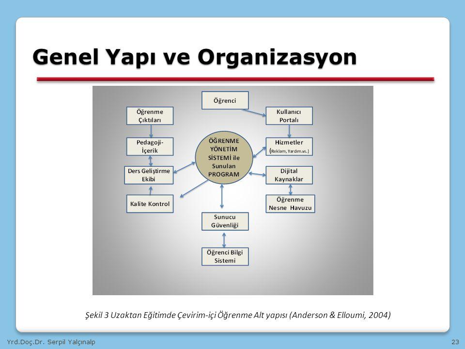 Yrd.Doç.Dr. Serpil Yalçınalp23 Genel Yapı ve Organizasyon Şekil 3 Uzaktan Eğitimde Çevirim-içi Öğrenme Alt yapısı (Anderson & Elloumi, 2004)