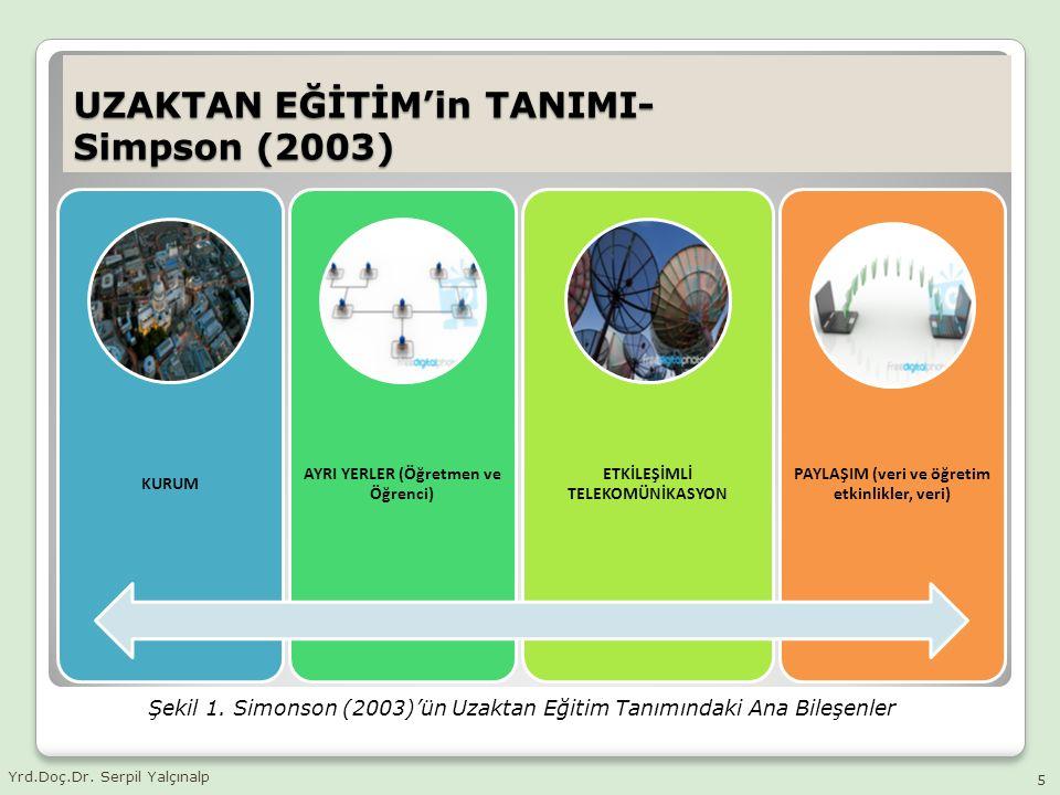 UZAKTAN EĞİTİM'in TANIMI- Simpson (2003) KURUM AYRI YERLER (Öğretmen ve Öğrenci) ETKİLEŞİMLİ TELEKOMÜNİKASYON PAYLAŞIM (veri ve öğretim etkinlikler, v