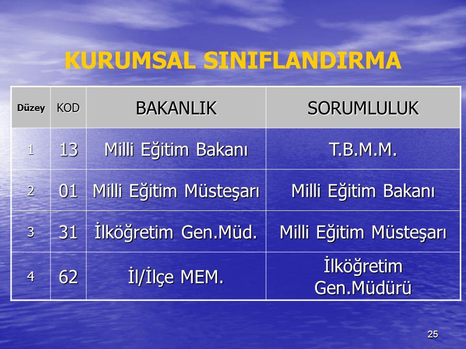 25 DüzeyKODBAKANLIKSORUMLULUK 113 Milli Eğitim Bakanı T.B.M.M.
