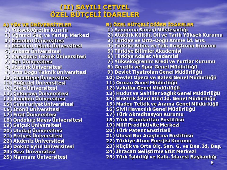 16 MÜSTEŞARÜST YÖNETİCİ GENEL MÜDÜR HARCAMA YETKİLİSİ GENEL MÜDÜR YARD.