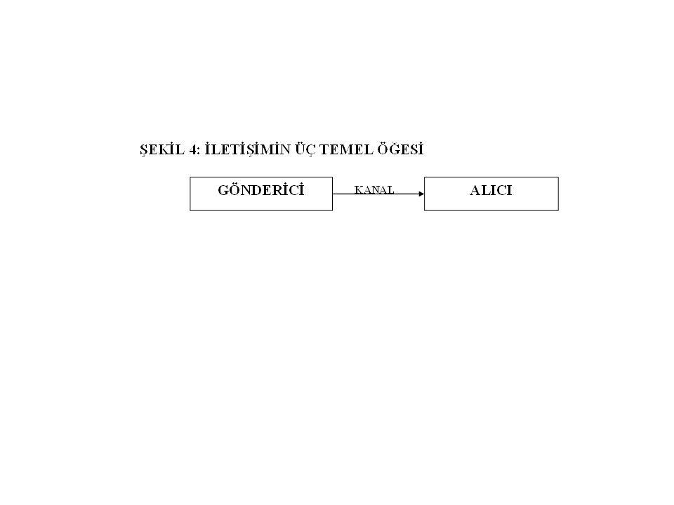 6.Dönüt: Bir alıcı, bir mesajın kodlarını çözdükten sonra ve ona bir anlam verdikten sonra bir kaynak durumuna dönüşür.