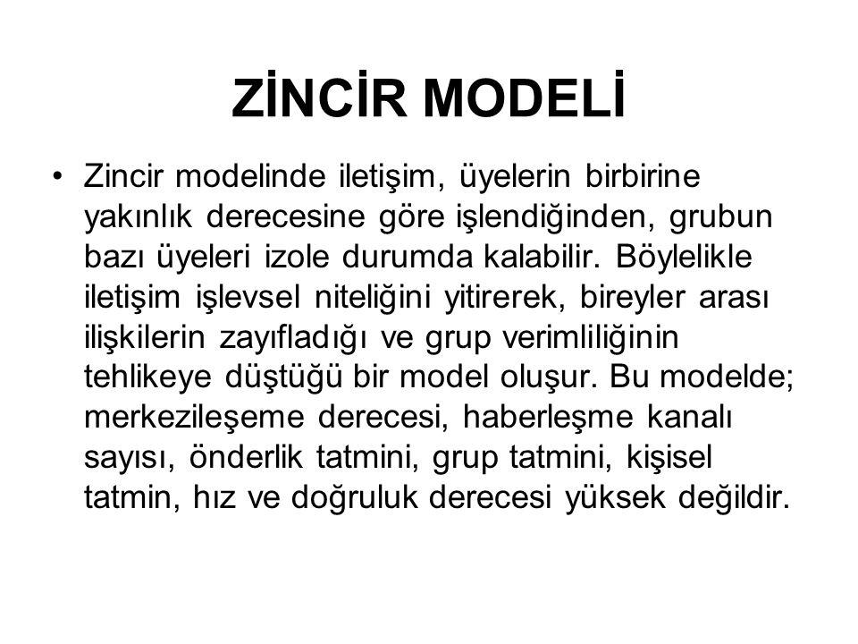 Y MODELİ Merkezi modelden sonra merkezileşme derecesi en yüksek grup iletişim modelini oluşturur.