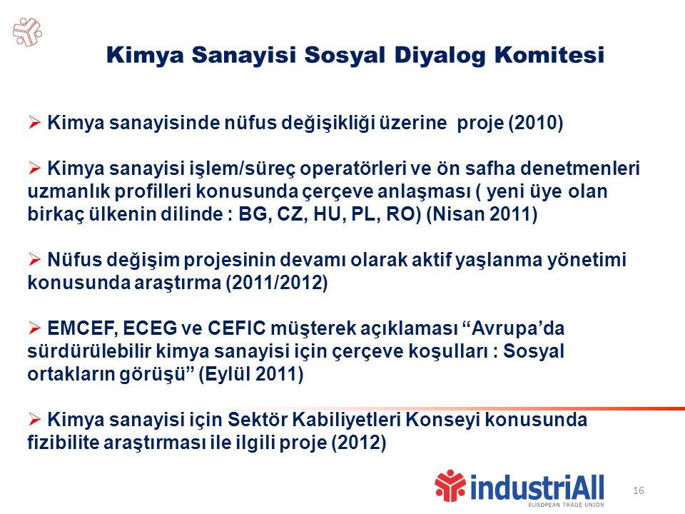 16 Kimya Sanayisi Sosyal Diyalog Komitesi  Kimya sanayisinde nüfus değişikliği üzerine proje (2010)  Kimya sanayisi işlem/süreç operatörleri ve ön safha denetmenleri uzmanlık profilleri konusunda çerçeve anlaşması ( yeni üye olan birkaç ülkenin dilinde : BG, CZ, HU, PL, RO) (Nisan 2011)  Nüfus değişim projesinin devamı olarak aktif yaşlanma yönetimi konusunda araştırma (2011/2012)  EMCEF, ECEG ve CEFIC müşterek açıklaması Avrupa'da sürdürülebilir kimya sanayisi için çerçeve koşulları : Sosyal ortakların görüşü (Eylül 2011)  Kimya sanayisi için Sektör Kabiliyetleri Konseyi konusunda fizibilite araştırması ile ilgili proje (2012)