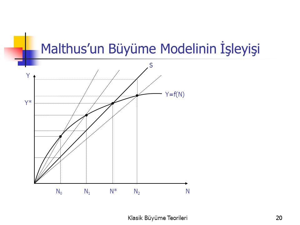20Klasik Büyüme Teorileri20 Malthus'un Büyüme Modelinin İşleyişi N Y N0N0 N1N1 N2N2 N* S Y=f(N) Y*