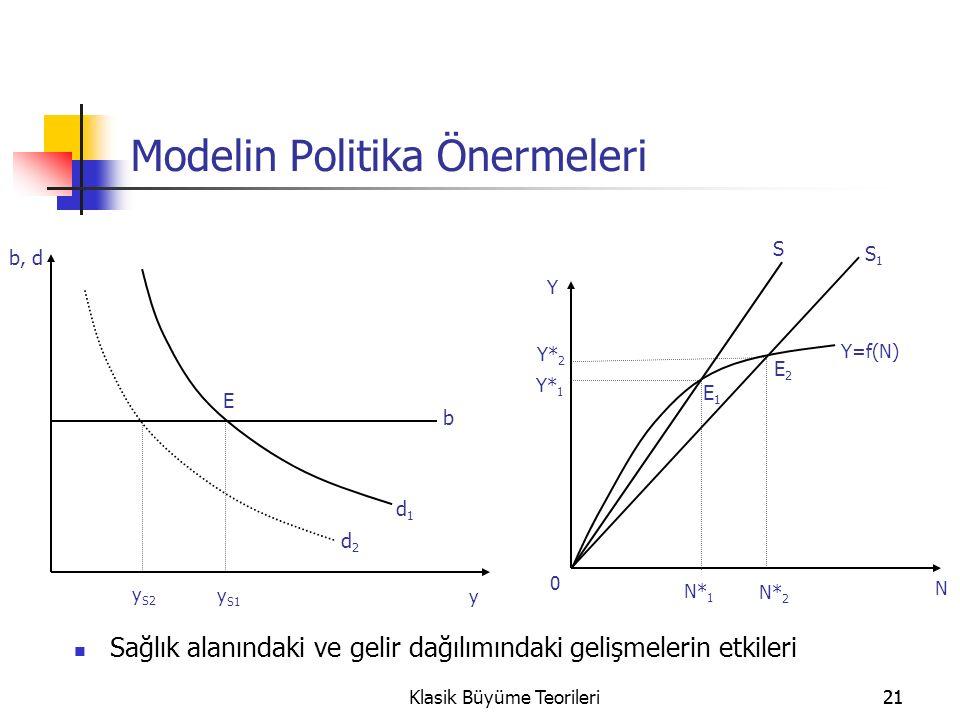 21Klasik Büyüme Teorileri21 Modelin Politika Önermeleri Sağlık alanındaki ve gelir dağılımındaki gelişmelerin etkileri b, d y S2 y S1 E b d1d1 y d2d2 Y 0 Y=f(N) Y* 1 Y* 2 N* 1 N* 2 N E1E1 E2E2 S S1S1