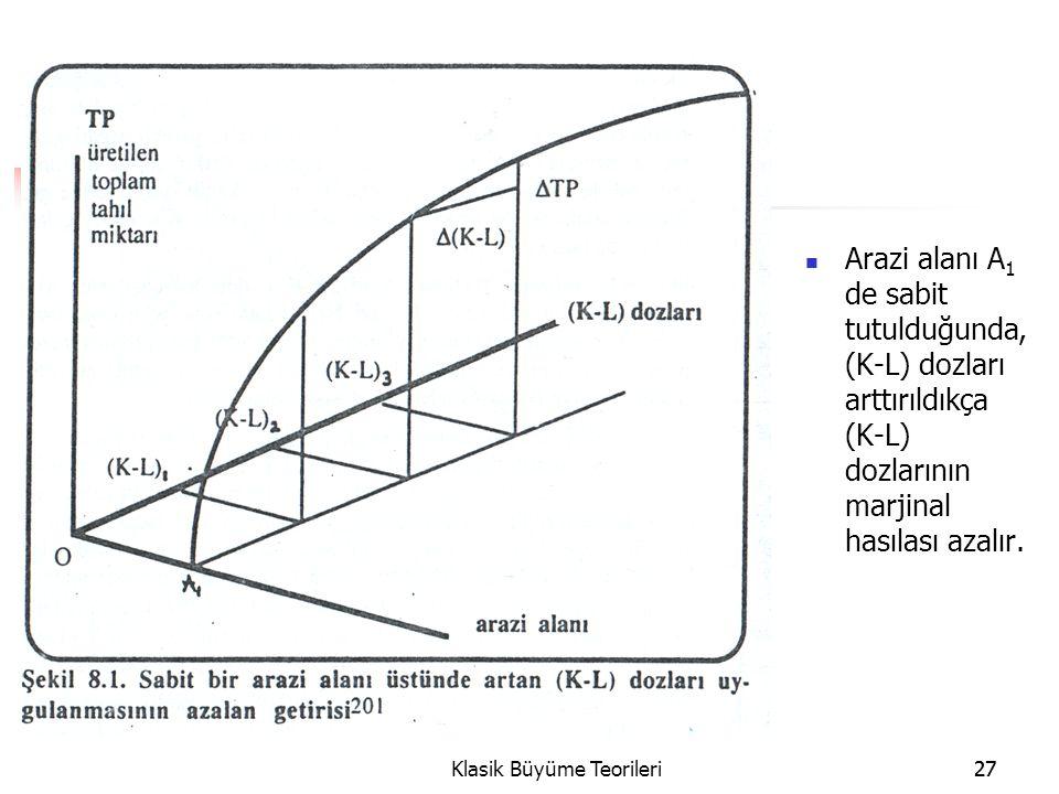 27Klasik Büyüme Teorileri27 Arazi alanı A 1 de sabit tutulduğunda, (K-L) dozları arttırıldıkça (K-L) dozlarının marjinal hasılası azalır.