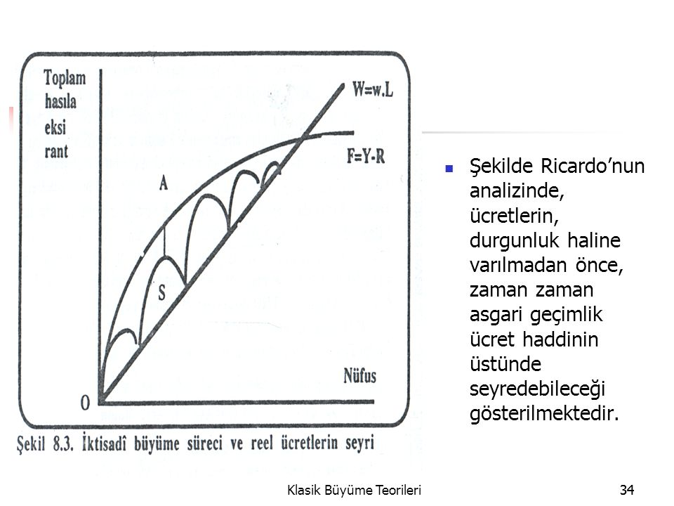 34Klasik Büyüme Teorileri34 Şekilde Ricardo'nun analizinde, ücretlerin, durgunluk haline varılmadan önce, zaman zaman asgari geçimlik ücret haddinin üstünde seyredebileceği gösterilmektedir.