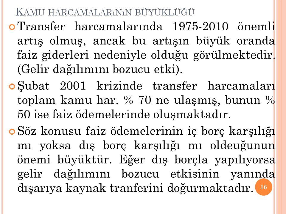 K AMU HARCAMALARıNıN BÜYÜKLÜĞÜ Transfer harcamalarında 1975-2010 önemli artış olmuş, ancak bu artışın büyük oranda faiz giderleri nedeniyle olduğu görülmektedir.