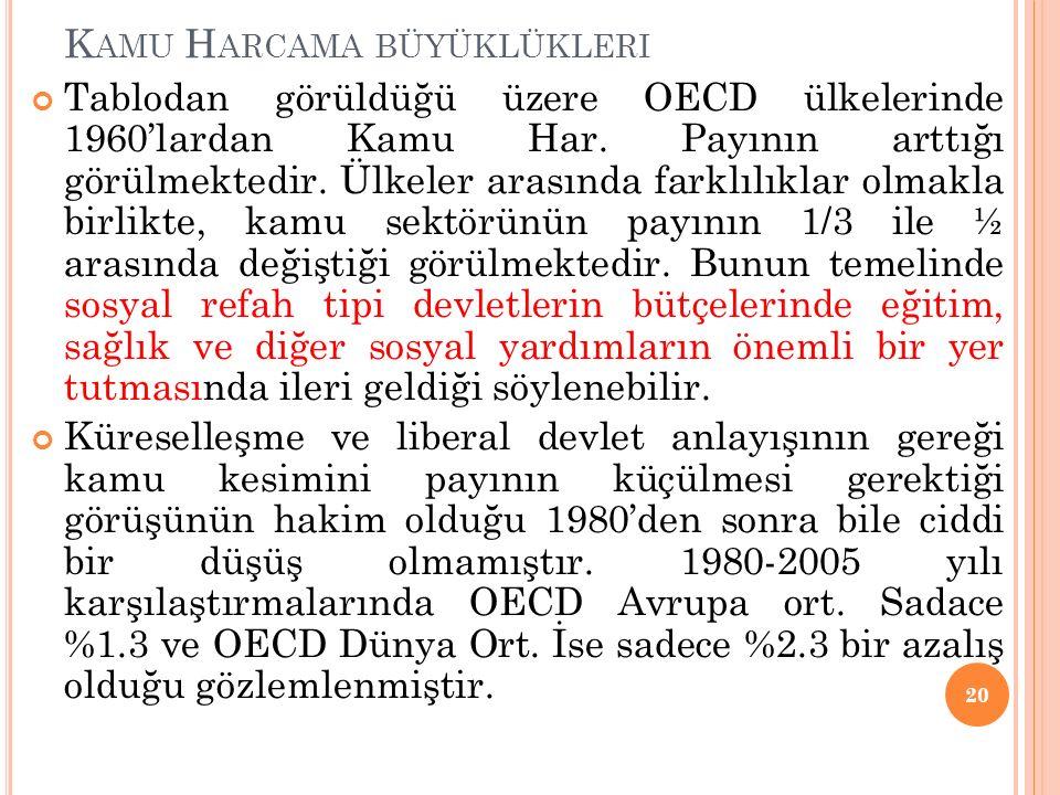 K AMU H ARCAMA BÜYÜKLÜKLERI Tablodan görüldüğü üzere OECD ülkelerinde 1960'lardan Kamu Har.