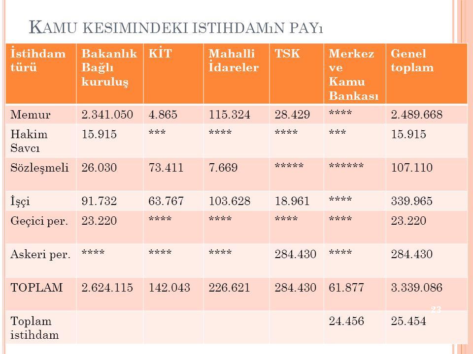 K AMU KESIMINDEKI ISTIHDAMıN PAYı İstihdam türü Bakanlık Bağlı kuruluş KİTMahalli İdareler TSKMerkez ve Kamu Bankası Genel toplam Memur2.341.0504.8651