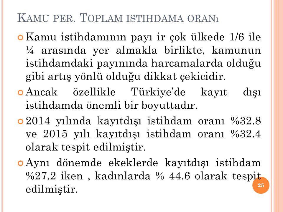 K AMU PER. T OPLAM ISTIHDAMA ORANı Kamu istihdamının payı ir çok ülkede 1/6 ile ¼ arasında yer almakla birlikte, kamunun istihdamdaki payınında harcam