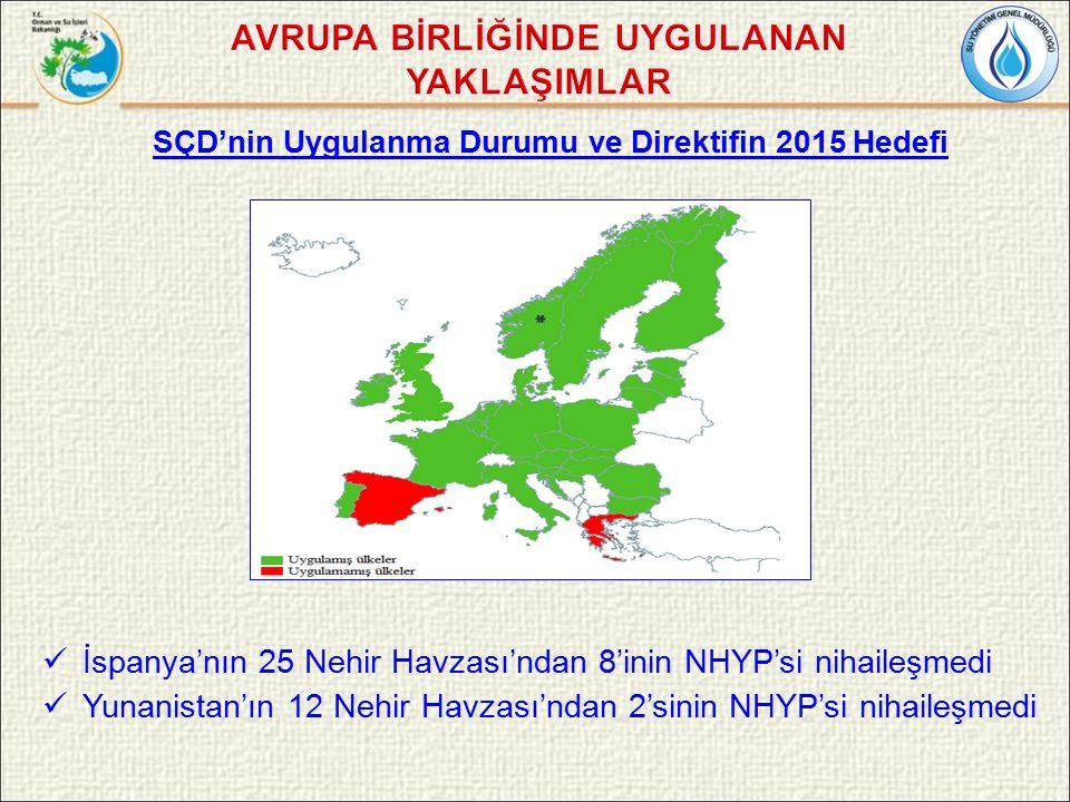 SÇD'nin Uygulanma Durumu ve Direktifin 2015 Hedefi İspanya'nın 25 Nehir Havzası'ndan 8'inin NHYP'si nihaileşmedi Yunanistan'ın 12 Nehir Havzası'ndan 2'sinin NHYP'si nihaileşmedi