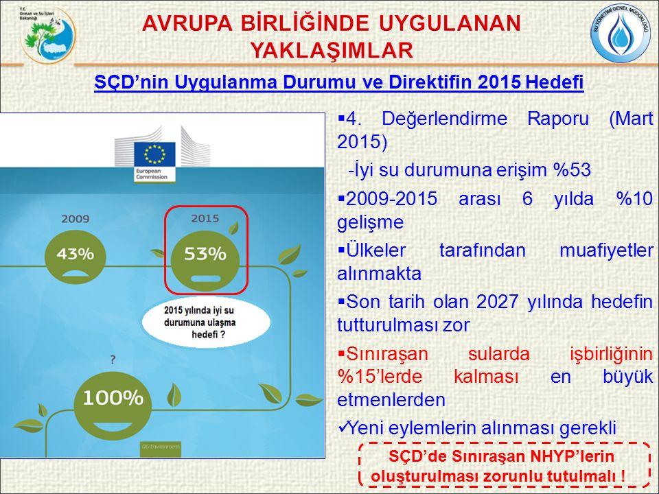 SÇD'nin Uygulanma Durumu ve Direktifin 2015 Hedefi  4.