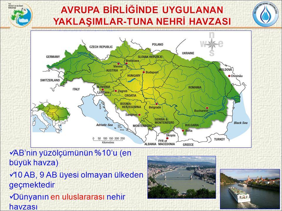 AB'nin yüzölçümünün %10'u (en büyük havza) 10 AB, 9 AB üyesi olmayan ülkeden geçmektedir Dünyanın en uluslararası nehir havzası