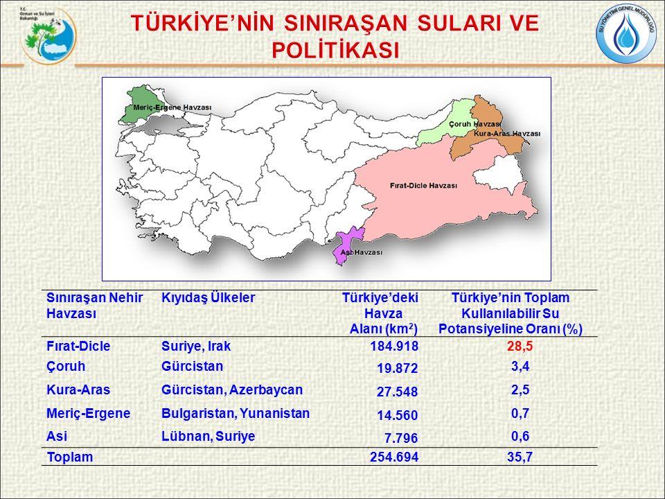 Sınıraşan Nehir Havzası Kıyıdaş ÜlkelerTürkiye'deki Havza Alanı (km 2 ) Türkiye'nin Toplam Kullanılabilir Su Potansiyeline Oranı (%) Fırat-DicleSuriye, Irak184.91828,5 ÇoruhGürcistan 19.872 3,4 Kura-ArasGürcistan, Azerbaycan 27.548 2,5 Meriç-ErgeneBulgaristan, Yunanistan 14.560 0,7 AsiLübnan, Suriye 7.796 0,6 Toplam254.69435,7