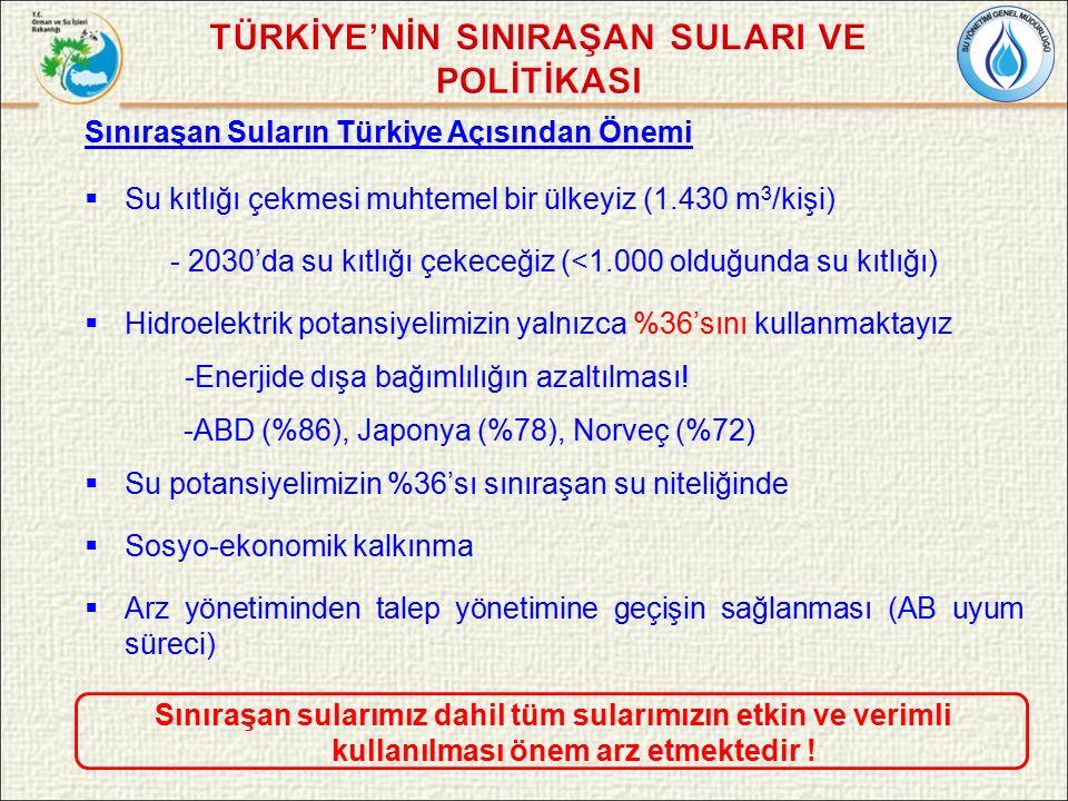 Sınıraşan Suların Türkiye Açısından Önemi  Su kıtlığı çekmesi muhtemel bir ülkeyiz (1.430 m 3 /kişi) - 2030'da su kıtlığı çekeceğiz (<1.000 olduğunda su kıtlığı)  Hidroelektrik potansiyelimizin yalnızca %36'sını kullanmaktayız -Enerjide dışa bağımlılığın azaltılması.