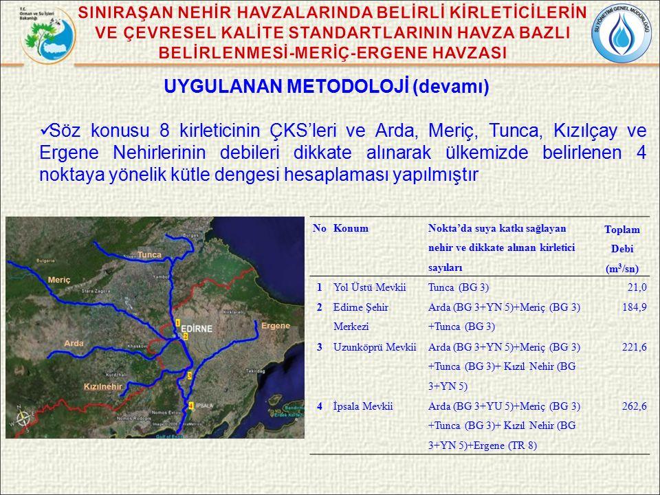UYGULANAN METODOLOJİ (devamı) Söz konusu 8 kirleticinin ÇKS'leri ve Arda, Meriç, Tunca, Kızılçay ve Ergene Nehirlerinin debileri dikkate alınarak ülkemizde belirlenen 4 noktaya yönelik kütle dengesi hesaplaması yapılmıştır NoKonum Nokta'da suya katkı sağlayan nehir ve dikkate alınan kirletici sayıları Toplam Debi (m 3 /sn) 1Yol Üstü MevkiiTunca (BG 3)21,0 2 Edirne Şehir Merkezi Arda (BG 3+YN 5)+Meriç (BG 3) +Tunca (BG 3) 184,9 3Uzunköprü Mevkii Arda (BG 3+YN 5)+Meriç (BG 3) +Tunca (BG 3)+ Kızıl Nehir (BG 3+YN 5) 221,6 4İpsala MevkiiArda (BG 3+YU 5)+Meriç (BG 3) +Tunca (BG 3)+ Kızıl Nehir (BG 3+YN 5)+Ergene (TR 8) 262,6