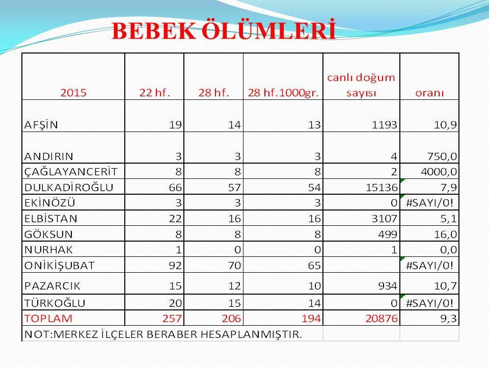 T.C. Sağlık Bakanlığı Türkiye Halk Sağlığı Kurumu 2 Anne Ölüm Hızı (Yüz binde) Bebek Ölüm Hızı (Binde) İl Geneli 201022.7112.6 201140.4411.6 201208.3