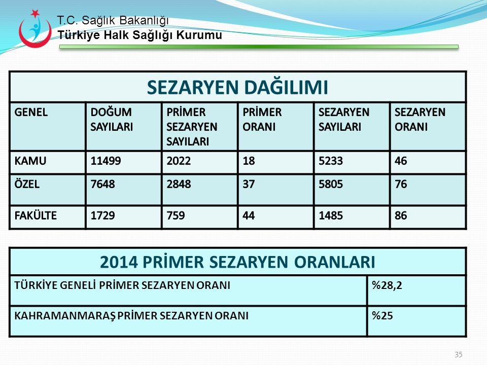 Türkiye'de Kurum Bazında Yıllara Göre Primer Sezaryen Oranları (%) Sağlık Bakanlığı Verisi *İlk on bir ay verisidir.