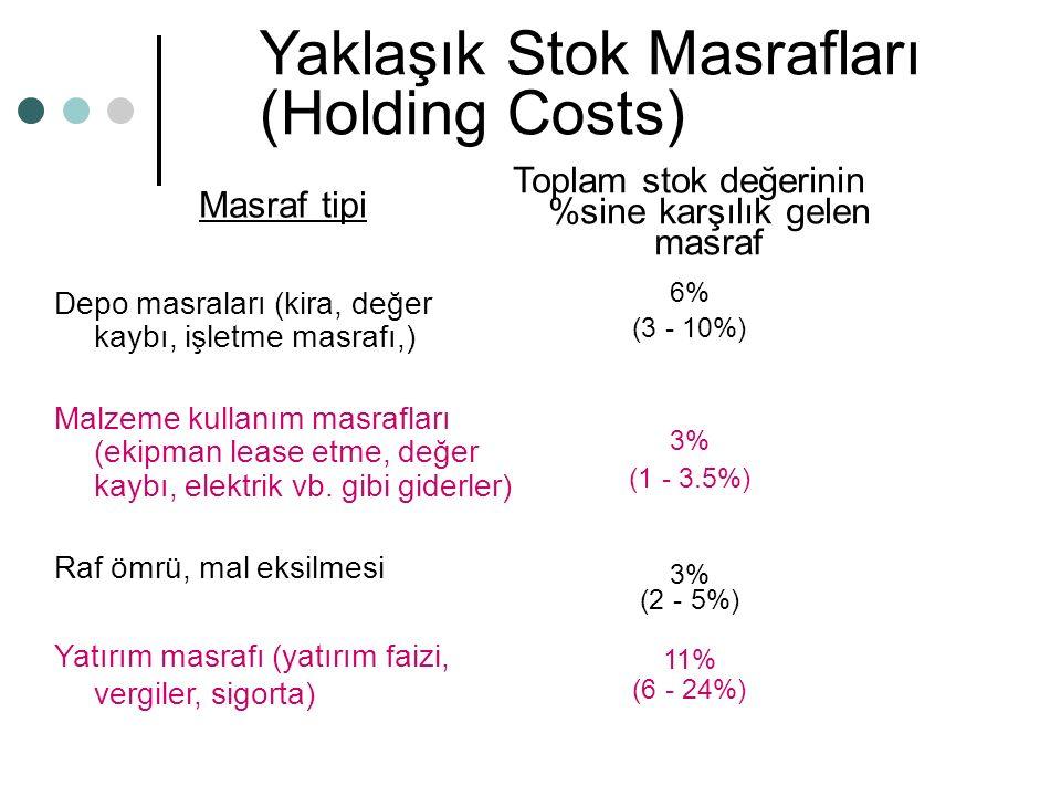 Yaklaşık Stok Masrafları (Holding Costs) Masraf tipi Depo masraları (kira, değer kaybı, işletme masrafı,) Malzeme kullanım masrafları (ekipman lease etme, değer kaybı, elektrik vb.